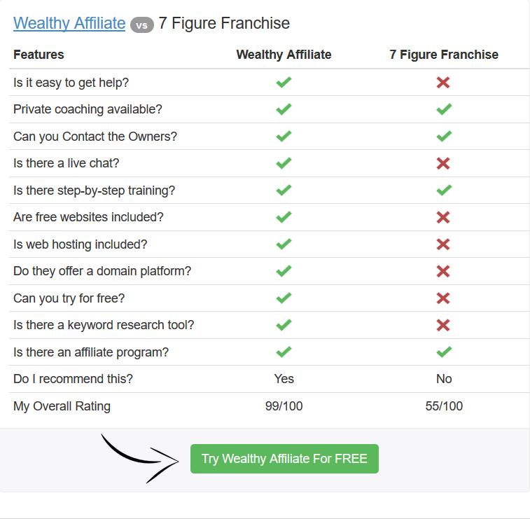 Wealthy Affiliate vs 7 Figure Franchise comparison chart