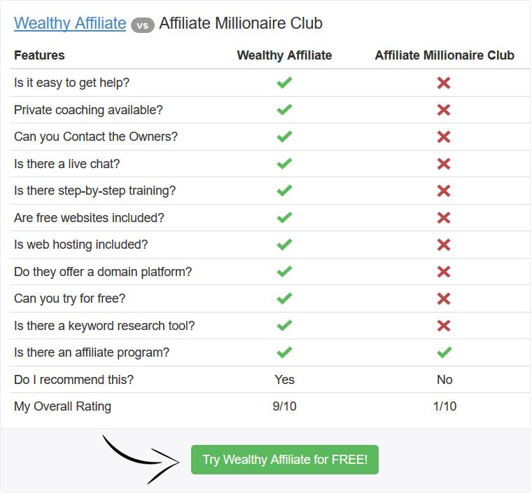 Wealthy Affiliate vs Affiliate Millionaire Club comparison chart