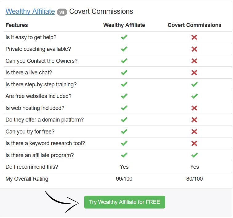 Wealthy Affiliate vs Covert Commissions comparison chart