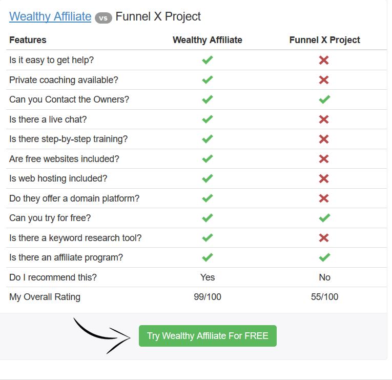 Wealthy Affiliate vs Funnel X Project comparison chart