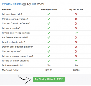 Wealthy Affiliate vs My 10k Model comparison chart