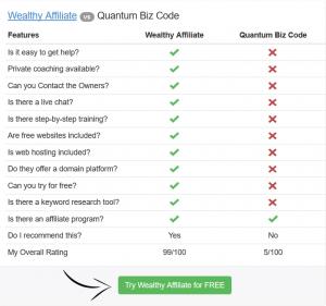 Wealthy Affiliate vs Quantum Biz Code comparison chart