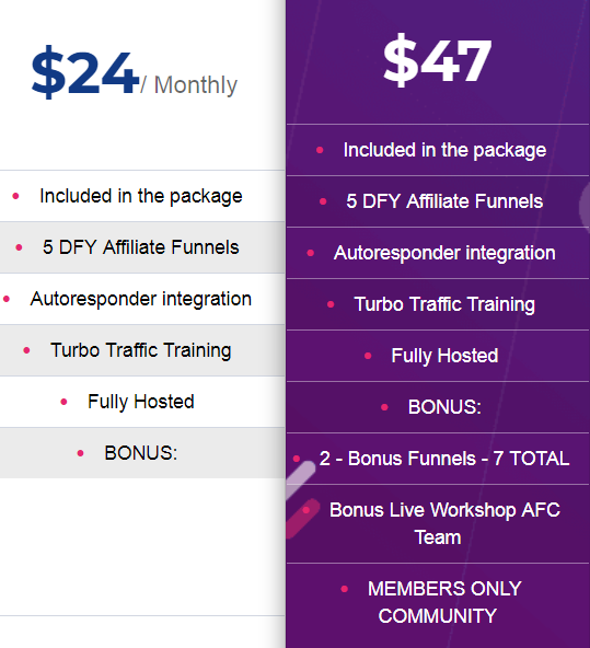 Cost of Affiliate Funnel Clones